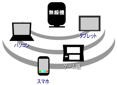 無線機経由でネットを利用